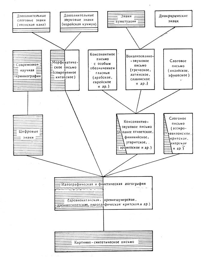 Схема общеисторического