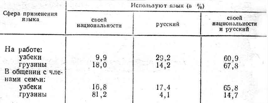 Русский язык в межнациональном общении курсовая найден Описание русский язык в межнациональном общении курсовая подробнее