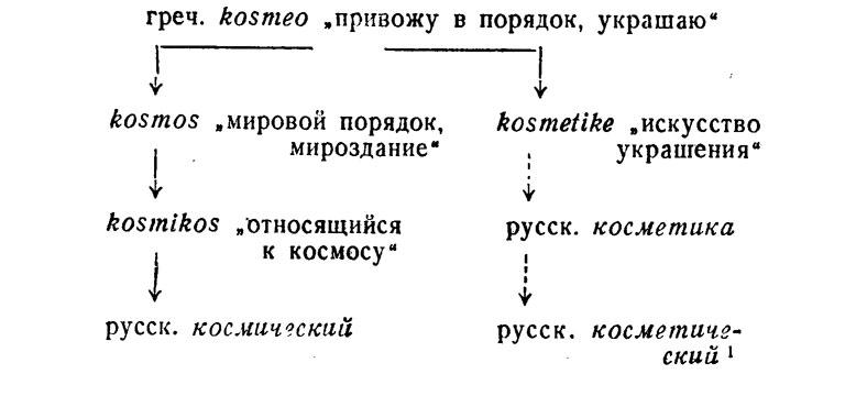 Схема происхождения русских